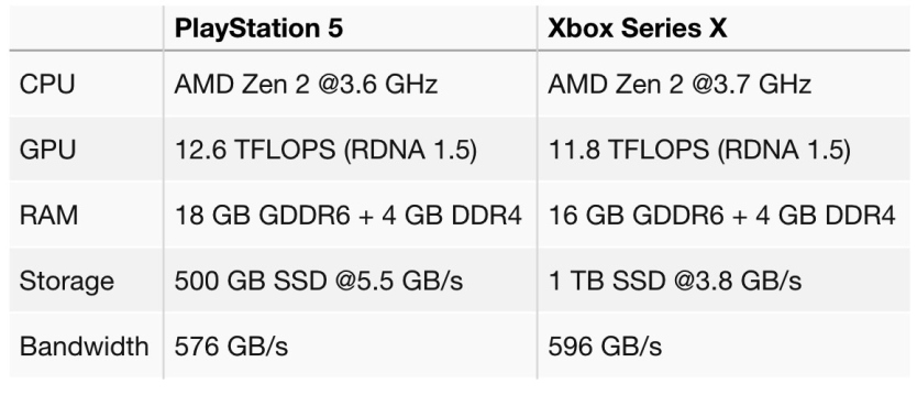 ps5 xbox series x specs leak