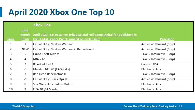 Top 10 Xbox ONe
