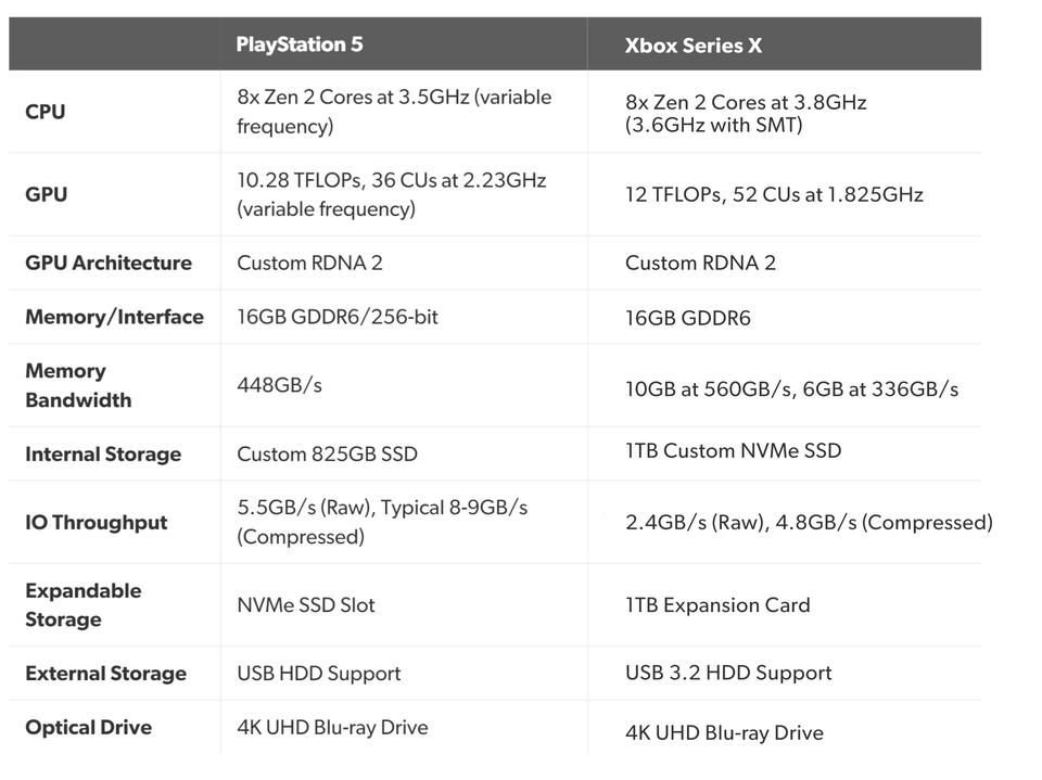 Xbox Series X PS5 Specs