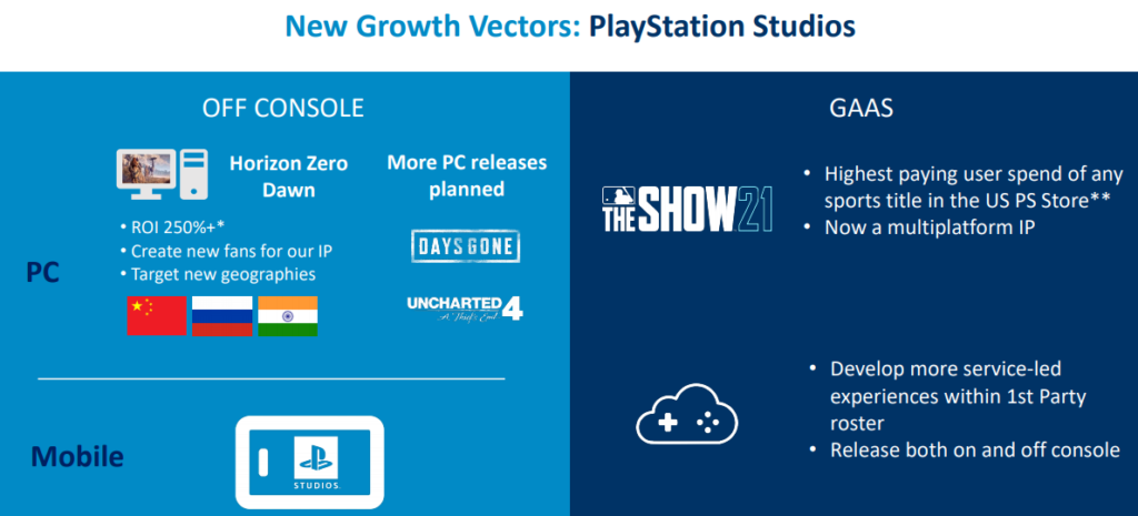 PlayStation Plataformas